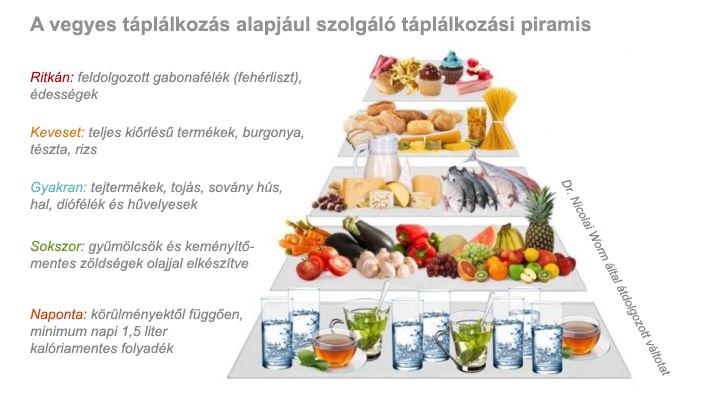 A hatékony zsírégetés elengedhetetlen pillére a megfelelő vegyes táplálkozás - jopatikus.hu